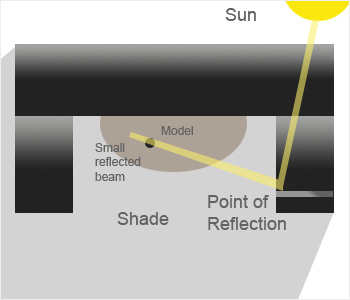 Serendipitous Light Diagram