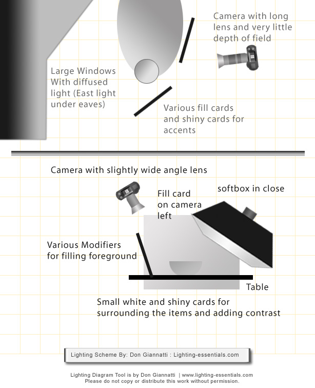 Lighting diagram for food shoot on location