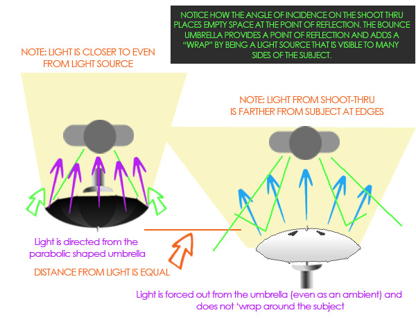 The diagram shows how differently the light works with the shoot thru and bounce side umbrella.